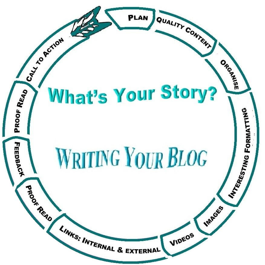 Your Blog's Format