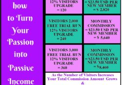 Passive Income Commission Table